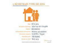PORTRAIT ROBOT : L'ACHETEUR-TYPE DE 2014