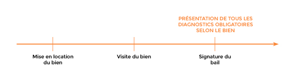 Diagnostics obligatoires Location