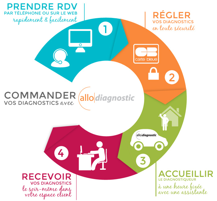 Commander ses diagnostics immobiliers avec Allodiagnostic